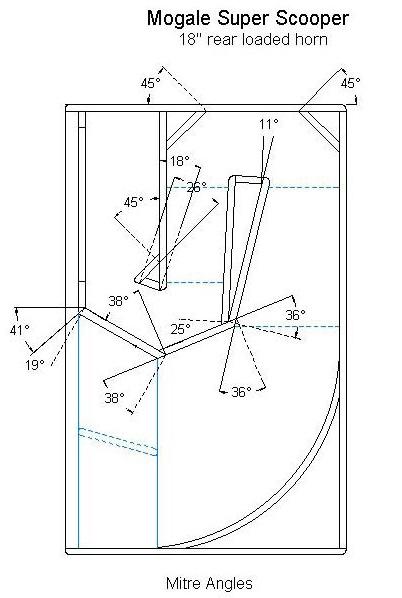 Углы соединения плоскостей рупорной АС