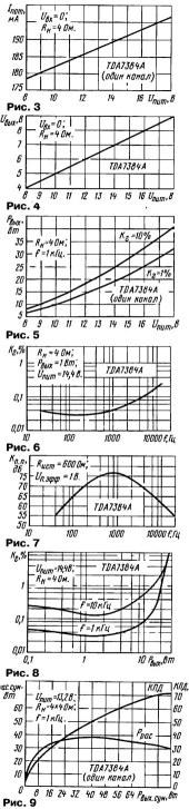 Микросхемы TDA7384 TDA7560