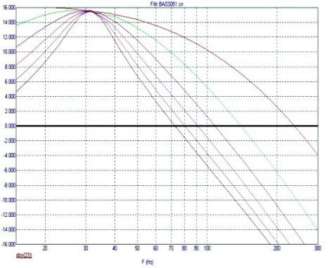 Изменение АЧХ в зависимости от положения регулятора R14 фильтра для сабвуфера Ф005