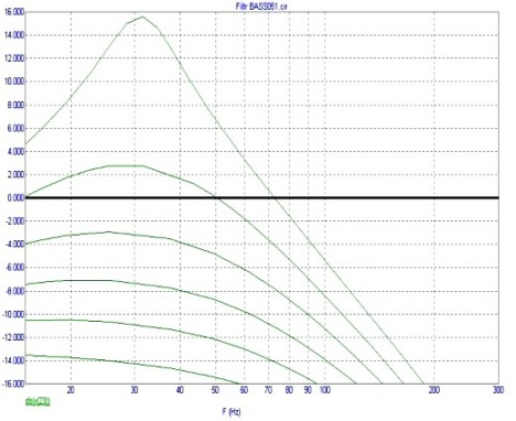 Изменение АЧХ в зависисмоти от положения регулятора перегиба АЧХ. фильра для сабвуфера