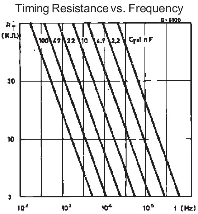 Зависимость частоты RC у микросхемы UC3845 от STMicroelectronics