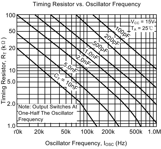 Зависимость частоты RC у микросхемы UC3845 от UNISONIC TECHNOLOGIES CO