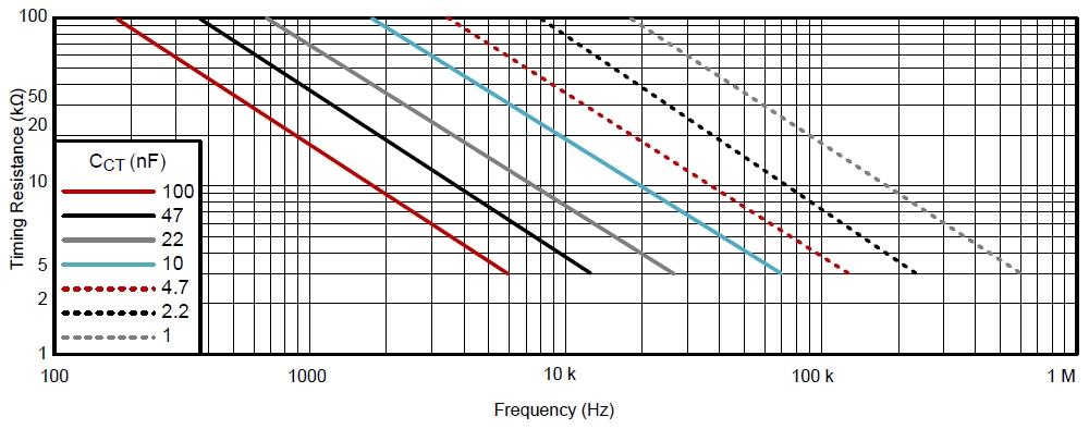 Зависимость частоты от резистора и конденсатора
