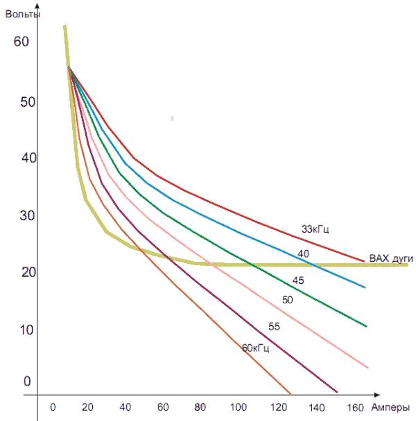 Показаны графики полученные на балластном реостате сопротивлением 1,1 Ом, и мощностью 5 кВт