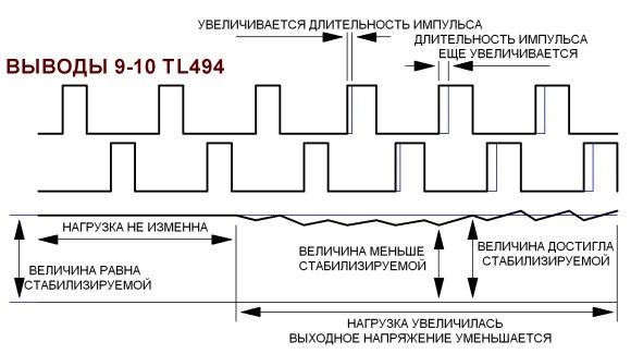 Принцип работы ШИМ контроллера при изменении нагрузки.
